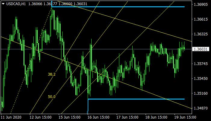 RVM Fractals Level Mt4 Indicator