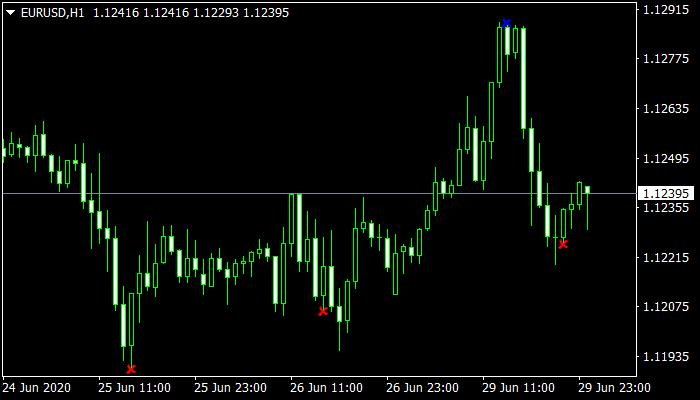 RWM Mt4 Indicator