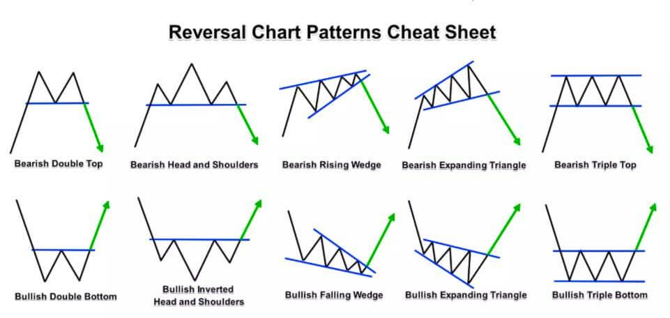 Reversal Chart Patterns