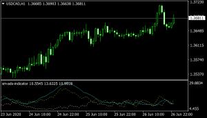 Sm ADX Mt4 Indicator