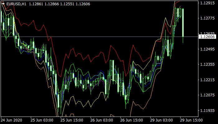 Spectr Indicator mt4