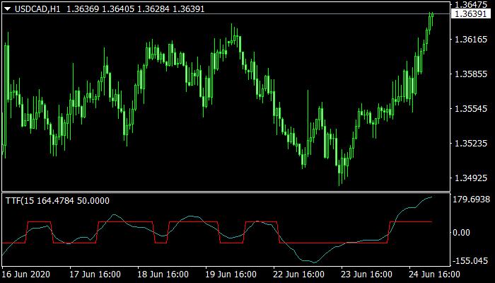TTF Mt4 Indicator