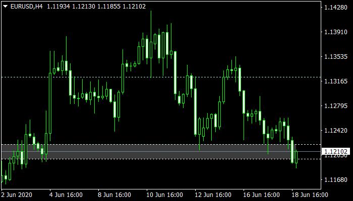 Volatility Line Mt4 Indicator