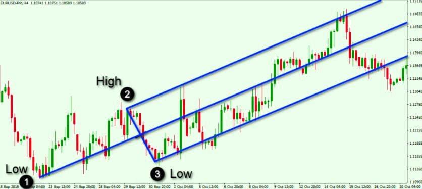 andrews-pitchfork-indicator