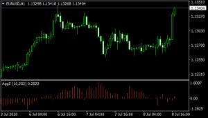 AggZ mt4 Indicator