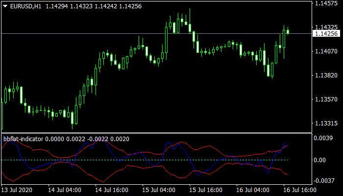 BBflat Indicator mt4