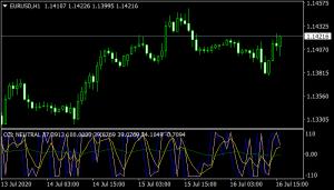 CCI Trigger Mt4 Indicator