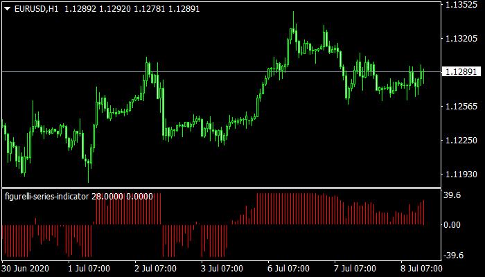 Figurelli Series mt4 Indicator