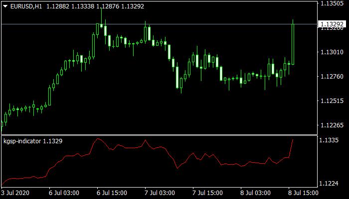 KGSP mt4 Indicator