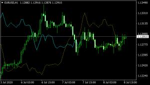 Speed Kharko Indicator