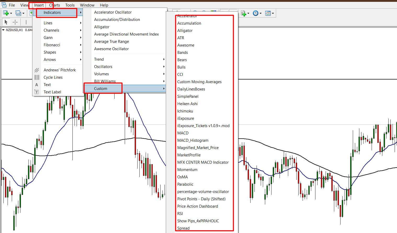 indicators on the mt4 trading platform