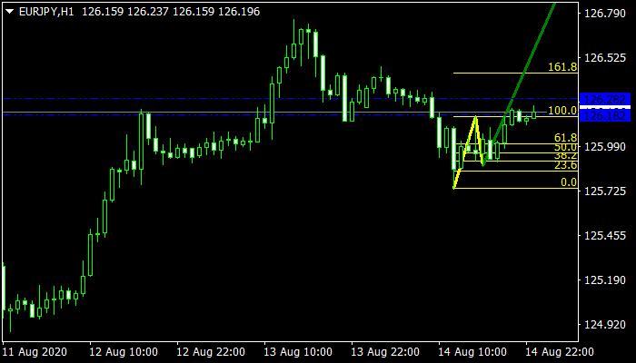 1-2-3-pattern-indicator mt4