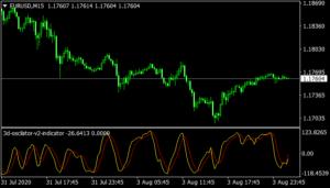 3d Oscillator V2 mt4 Indicator