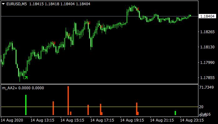 AA mt4 Indicator