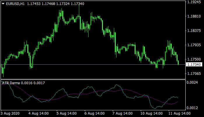 ATR Darma Indicator