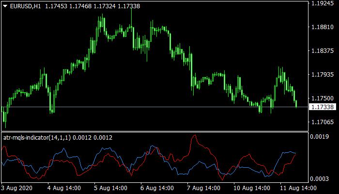 ATR Mqls Indicator
