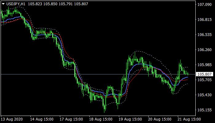 BP-Channel Indicator