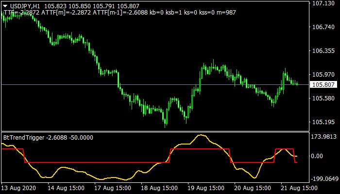BtTrendTrigger Indicator