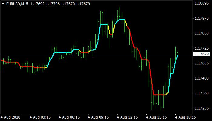 DynamicRS C mt4 Indicator