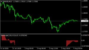 EMA Angle mt4 Indicator
