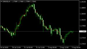 Fir MA Indicator
