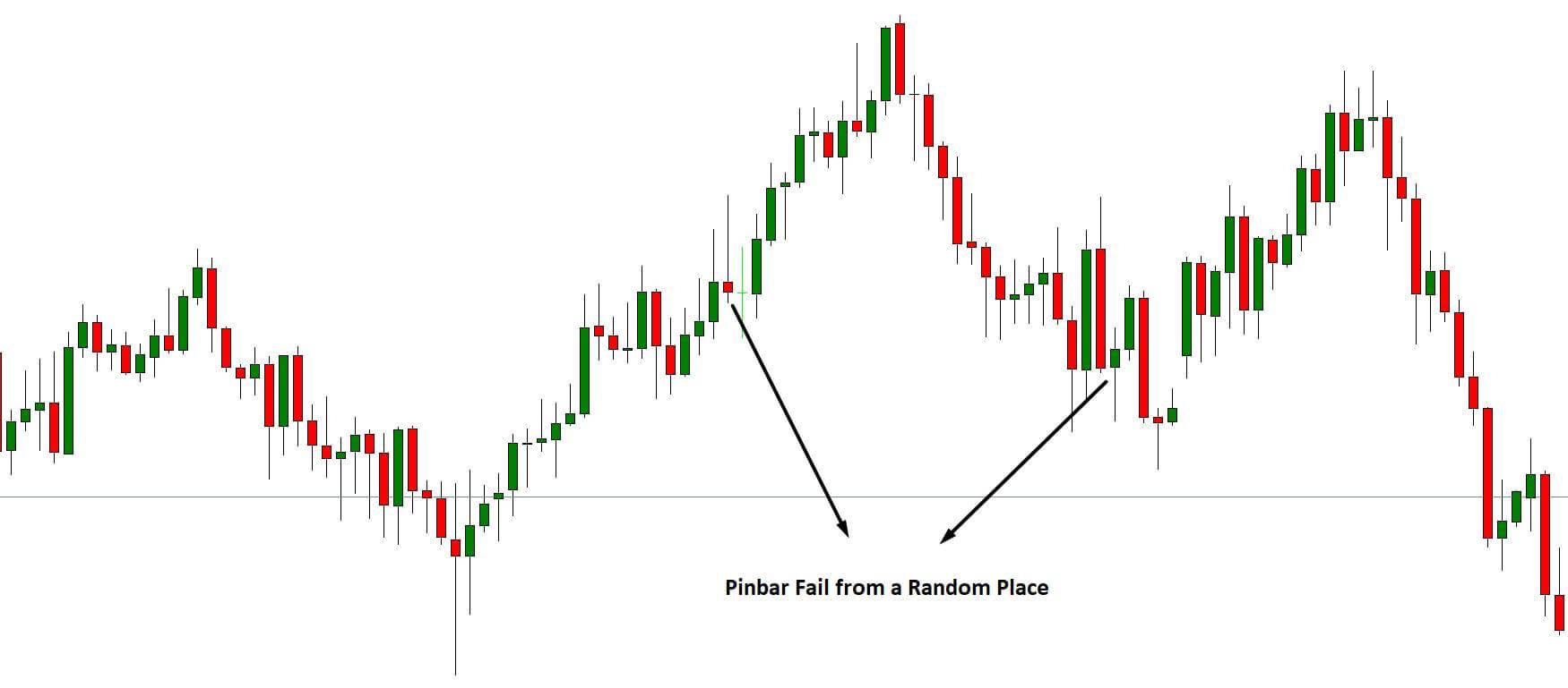 How to Trade the Pinbar