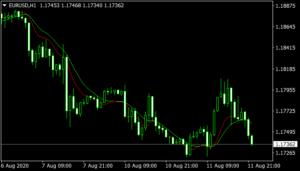 Instantaneous Trendline Filter Indicator
