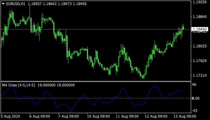 MA Cross Indicator