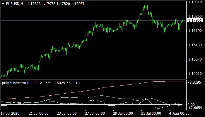 Priliv S Indicator