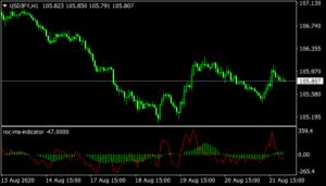 ROC MA Indicator