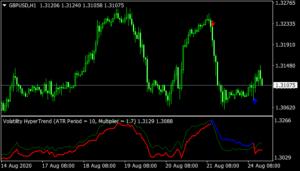 Volatility Hypertrend