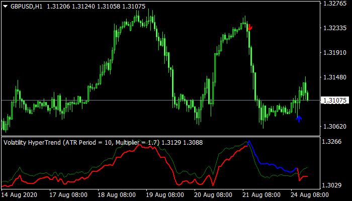 Volatility Hypertrend Indicator