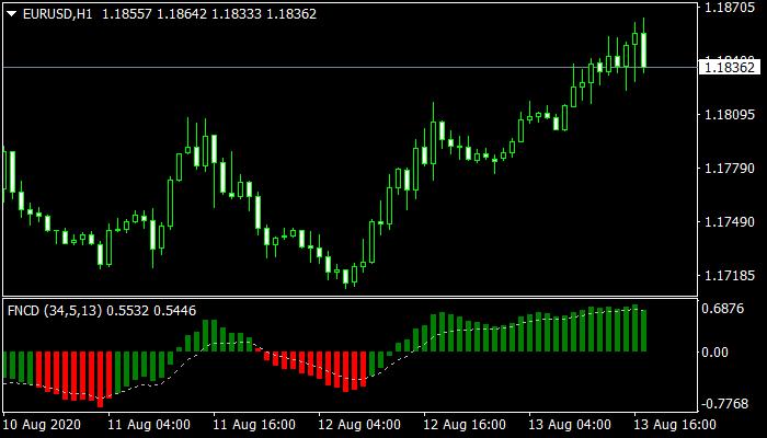 fncd-mt4 indicator