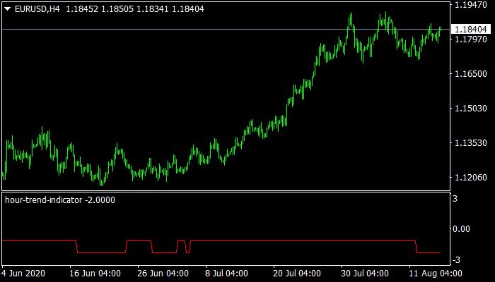 hour-trend-indicator indicator