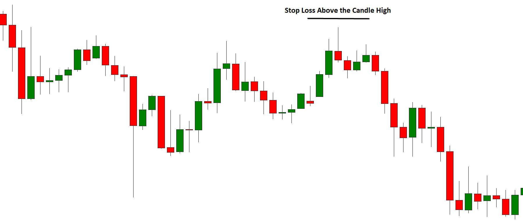 pinbar Stop Loss