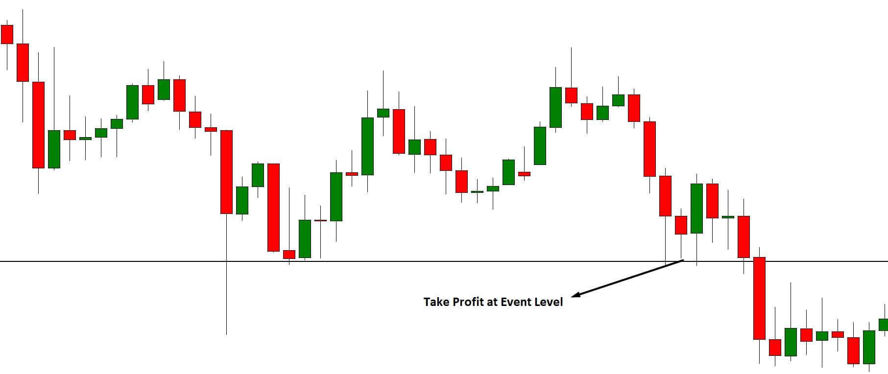 pinbar Take Profit