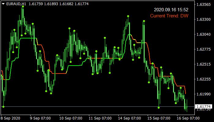 3 Bars High/Low Indicator