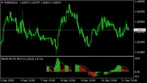 3 TimeFrames Indicator