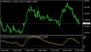 Adaptive RSX MTF Indicator