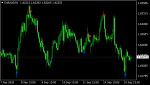 Binary Options Signal Indicator