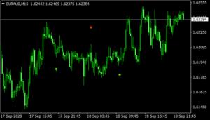 Binary Reaper V3.0 Indicator