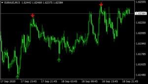 Binary Viper V2 Indicator