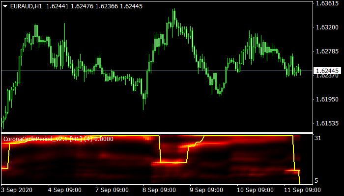 Corona Cycle Period Indicator