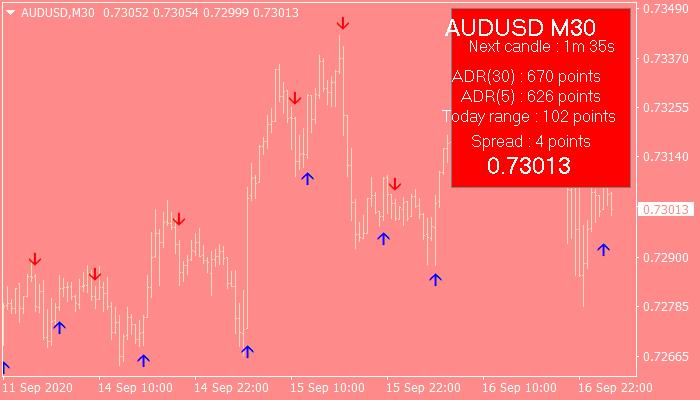 Cougar FX Trading System_AUDUSDM30