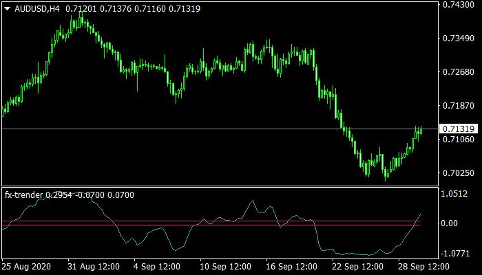 FX Trender indicator