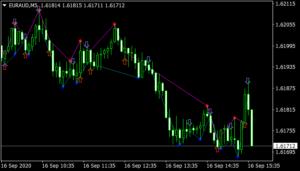 Fractals5 Trading Signals Indicator