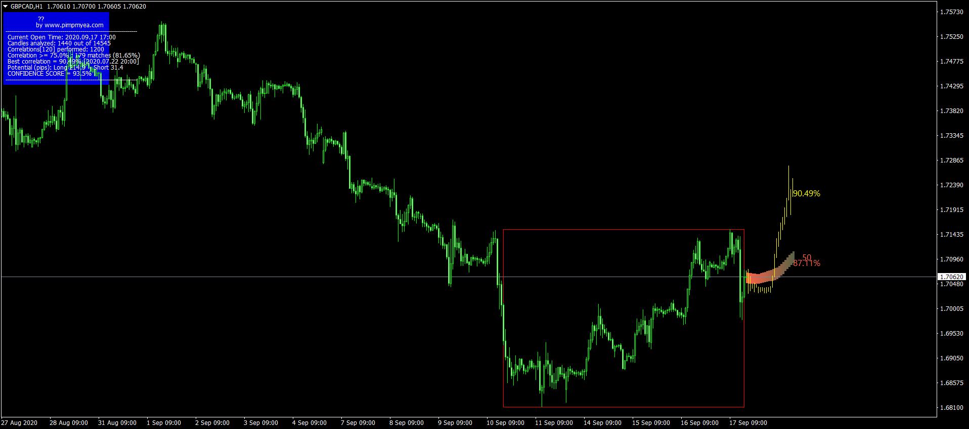 FuturoTI Trading Indicator