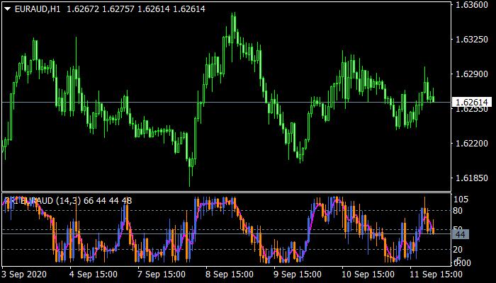 Indicator Candles mt4
