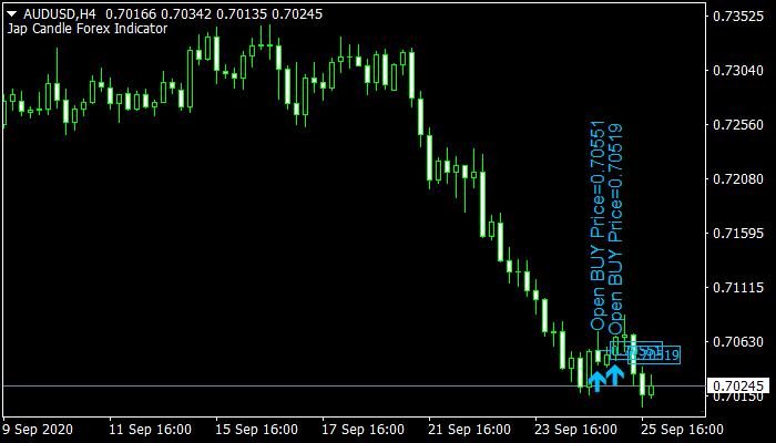 Jap Candle Forex Indicator
