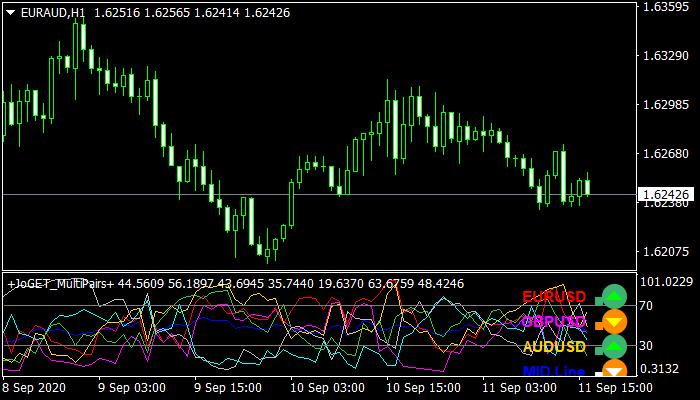 JoGET Multi Pairs Indicator